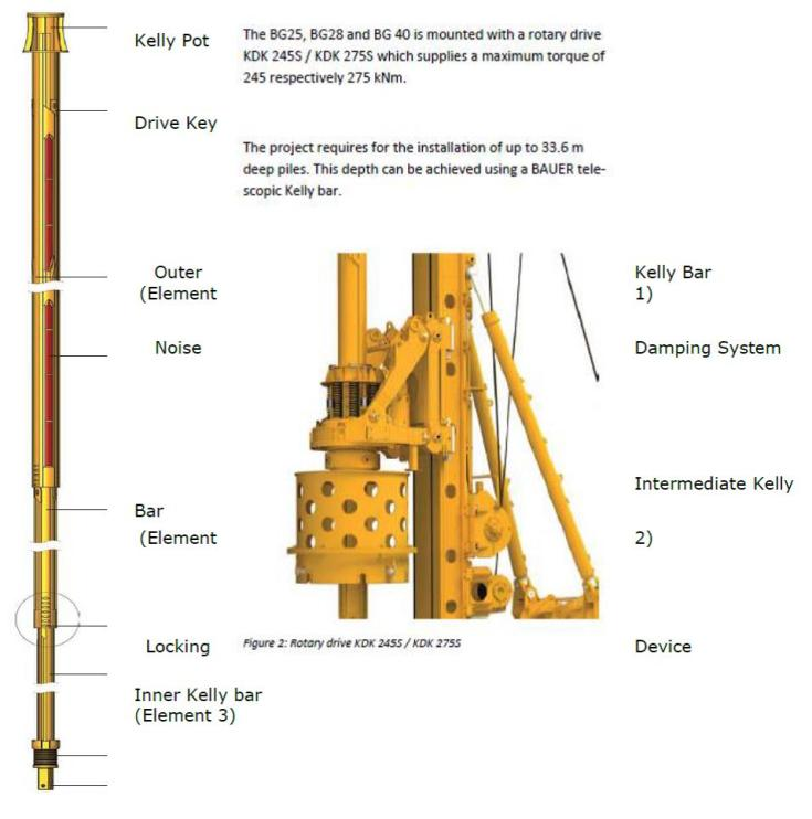 Kelly bars-Method Statement for Construction of Bored Piles